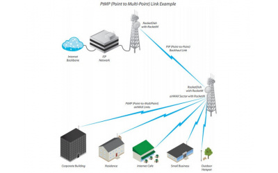 Антенна Ubiquiti AirMax Sector 5G-16-120 (AM-5G16-120)