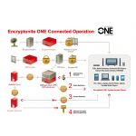 SecureMedia Encryptonite ONE™ CAS/DRM System