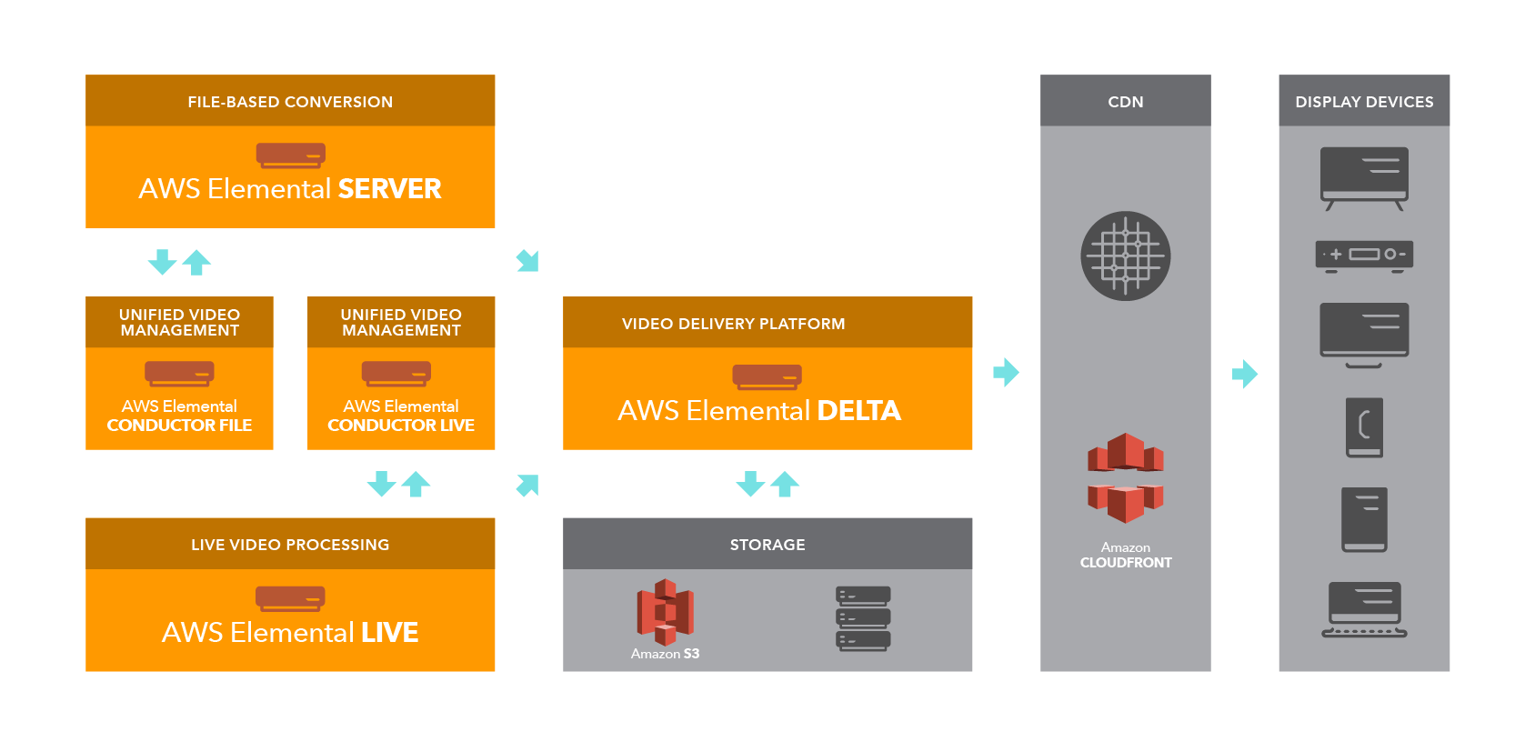 AWS Elemental Workflow Delta r09