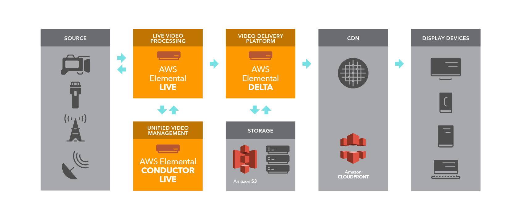 AWS Elemental Workflow Live r09