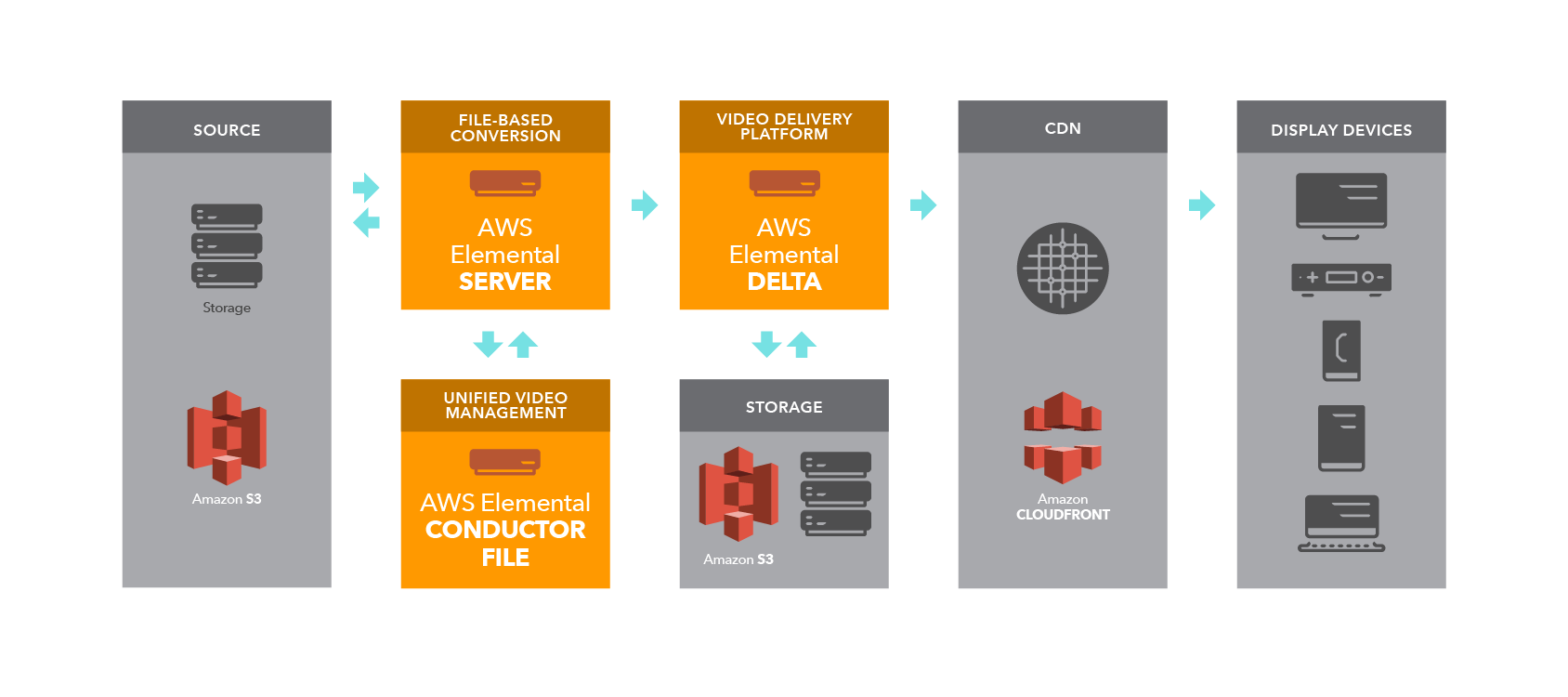AWS Elemental Workflow Server r09