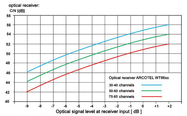 Diagram of C/N dependence on input optical signal