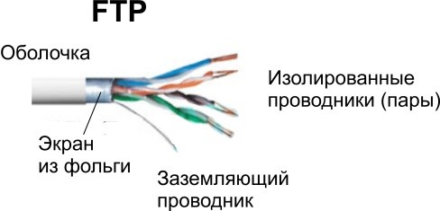 Витая пара FTP (Foiled Twisted Pair)